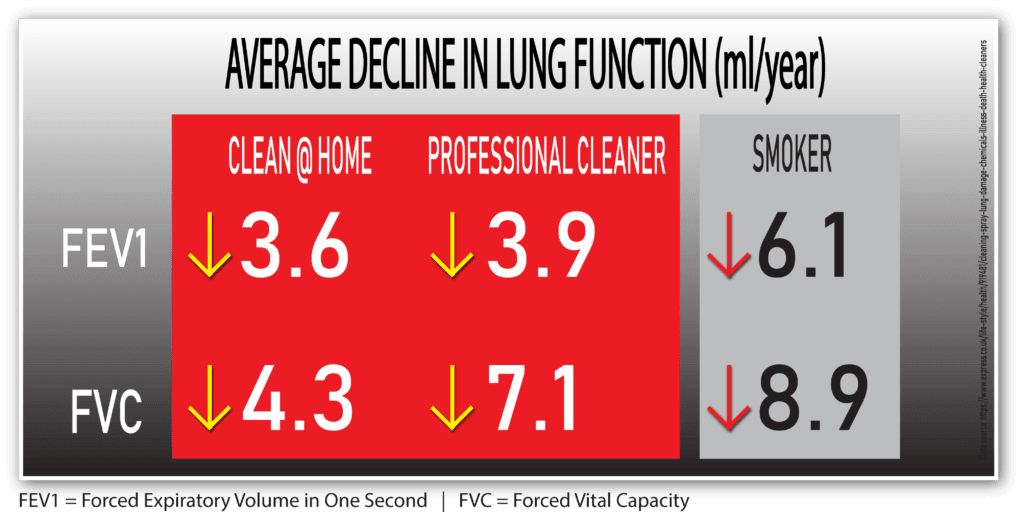 chart showing how chemical cleaners are bad for your breathing